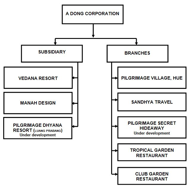 mang inasal organization chart Mang inasal philippines, inc, also known as mang inasal, (hiligaynon for mr  barbecue) is a  wikipedia® is a registered trademark of the wikimedia  foundation, inc, a non-profit organization privacy policy about wikipedia  disclaimers.